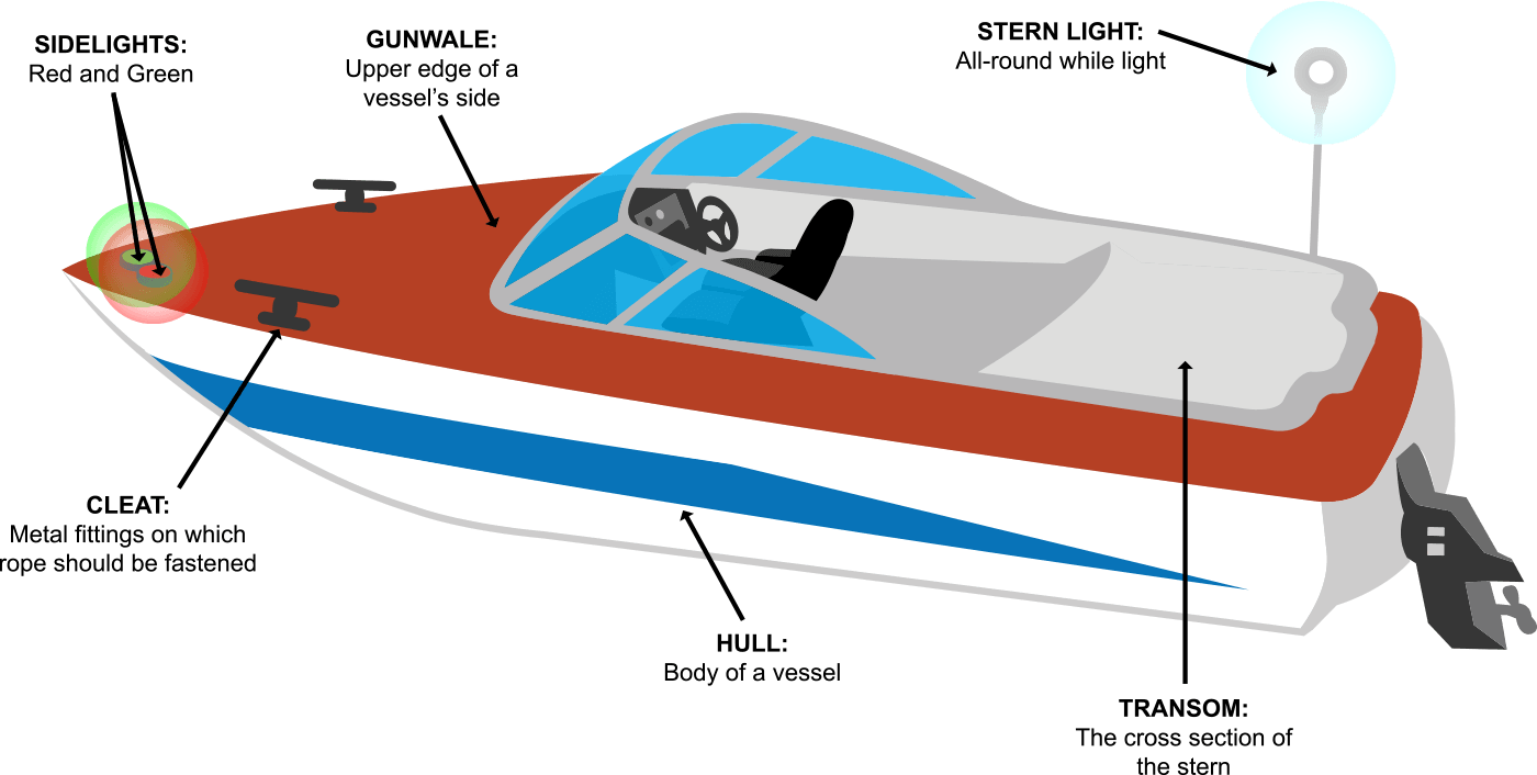 Boat Terms and Definitions