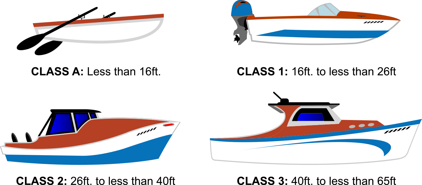 Boat Classes